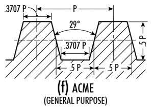 ACME thread profile